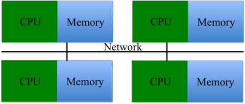 Distributed Memory.png